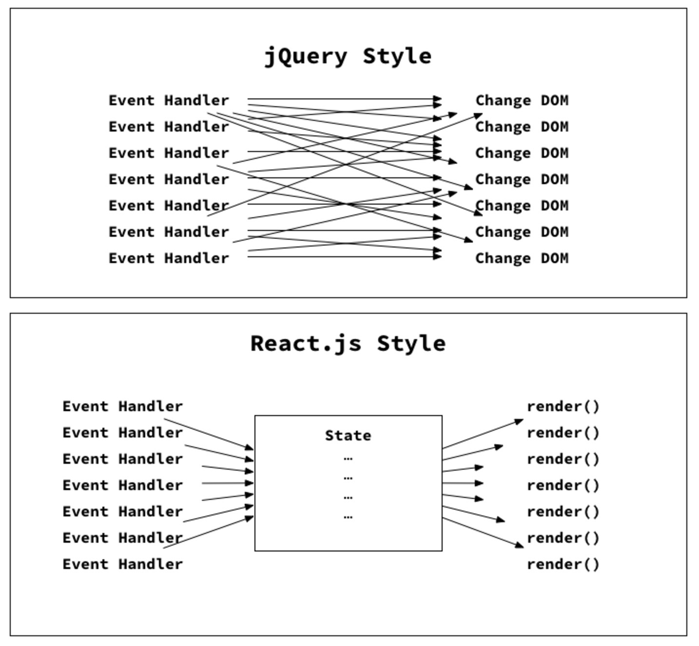 React-vs-jQuery.png